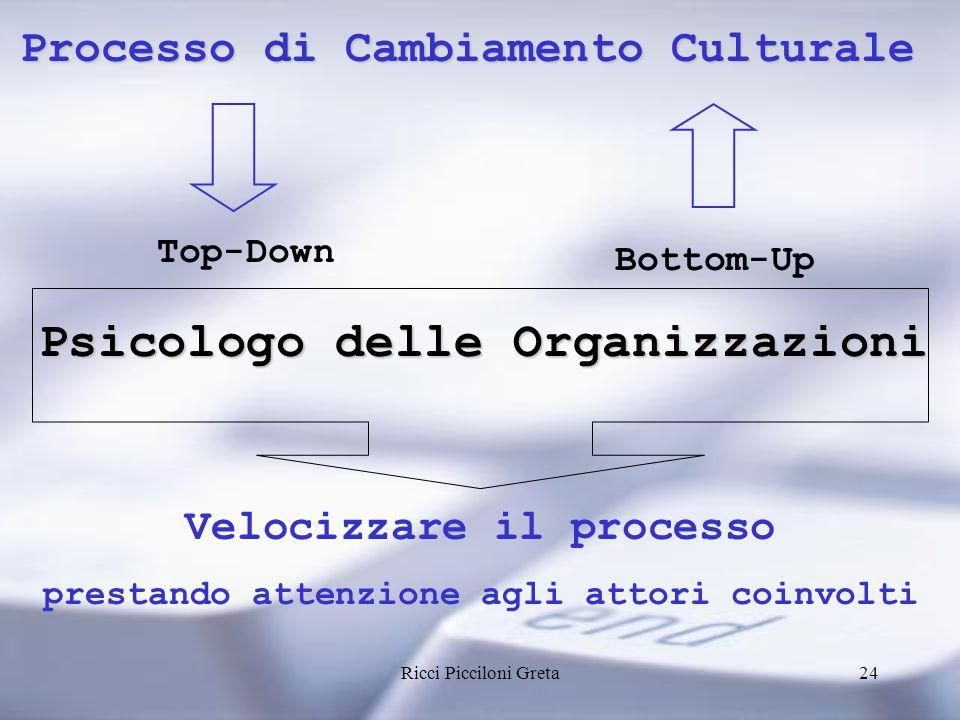 Psicologo delle Organizzazioni