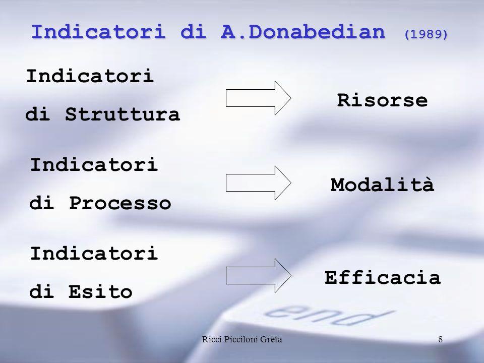 Indicatori di A.Donabedian (1989)