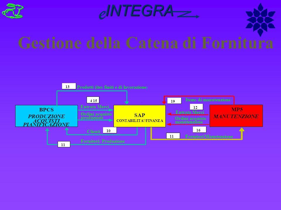 CONTABILITA'/FINANZA
