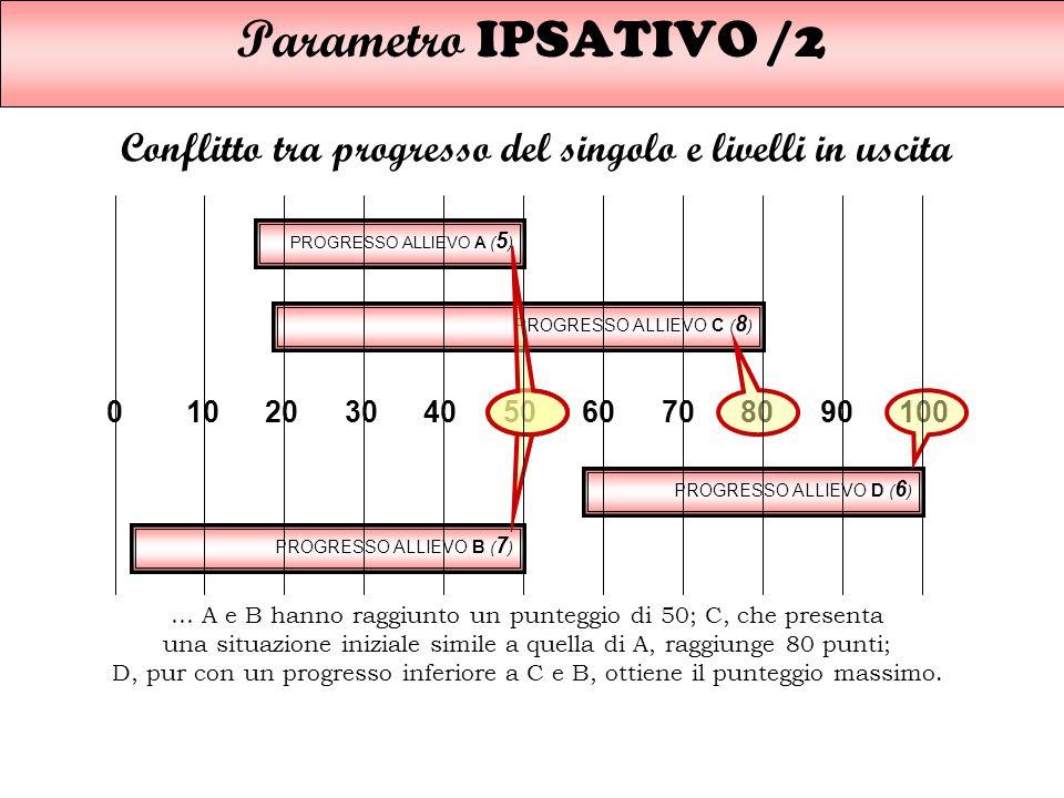 Parametro IPSATIVO /2 Conflitto tra progresso del singolo e livelli in uscita. PROGRESSO ALLIEVO A (5)