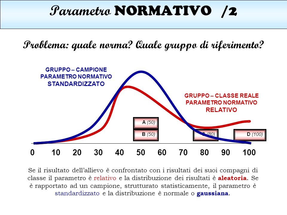 Parametro NORMATIVO /2 Problema: quale norma Quale gruppo di riferimento GRUPPO – CAMPIONE. PARAMETRO NORMATIVO.