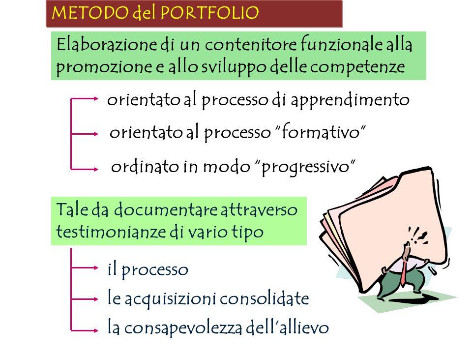 METODO del PORTFOLIO Elaborazione di un contenitore funzionale alla promozione e allo sviluppo delle competenze.