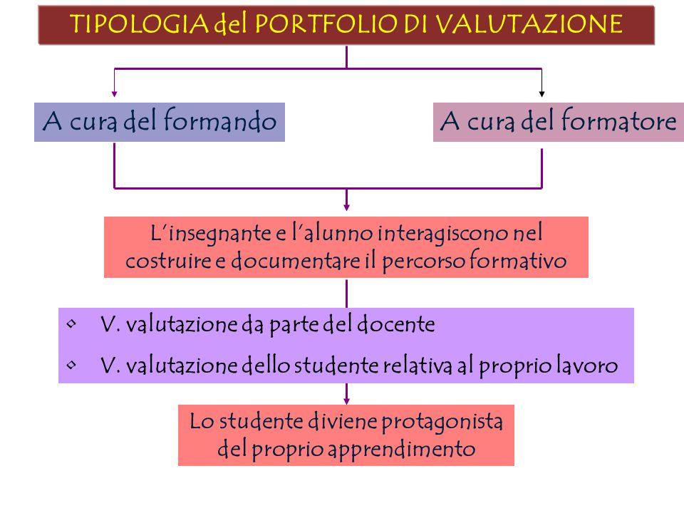 TIPOLOGIA del PORTFOLIO DI VALUTAZIONE