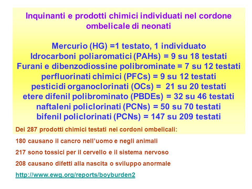 Inquinanti e prodotti chimici individuati nel cordone ombelicale di neonati Mercurio (HG) =1 testato, 1 individuato Idrocarboni poliaromatici (PAHs) = 9 su 18 testati Furani e dibenzodiossine polibrominate = 7 su 12 testati perfluorinati chimici (PFCs) = 9 su 12 testati pesticidi organoclorinati (OCs) = 21 su 20 testati etere difenil polibrominato (PBDEs) = 32 su 46 testati naftaleni policlorinati (PCNs) = 50 su 70 testati bifenil policlorinati (PCNs) = 147 su 209 testati
