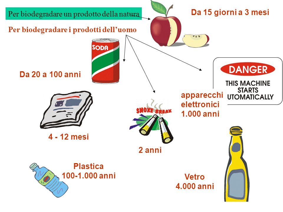 Per biodegradare un prodotto della natura