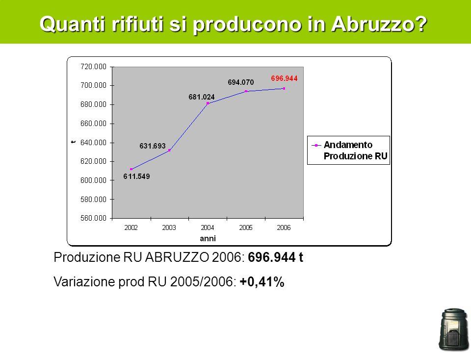 Quanti rifiuti si producono in Abruzzo