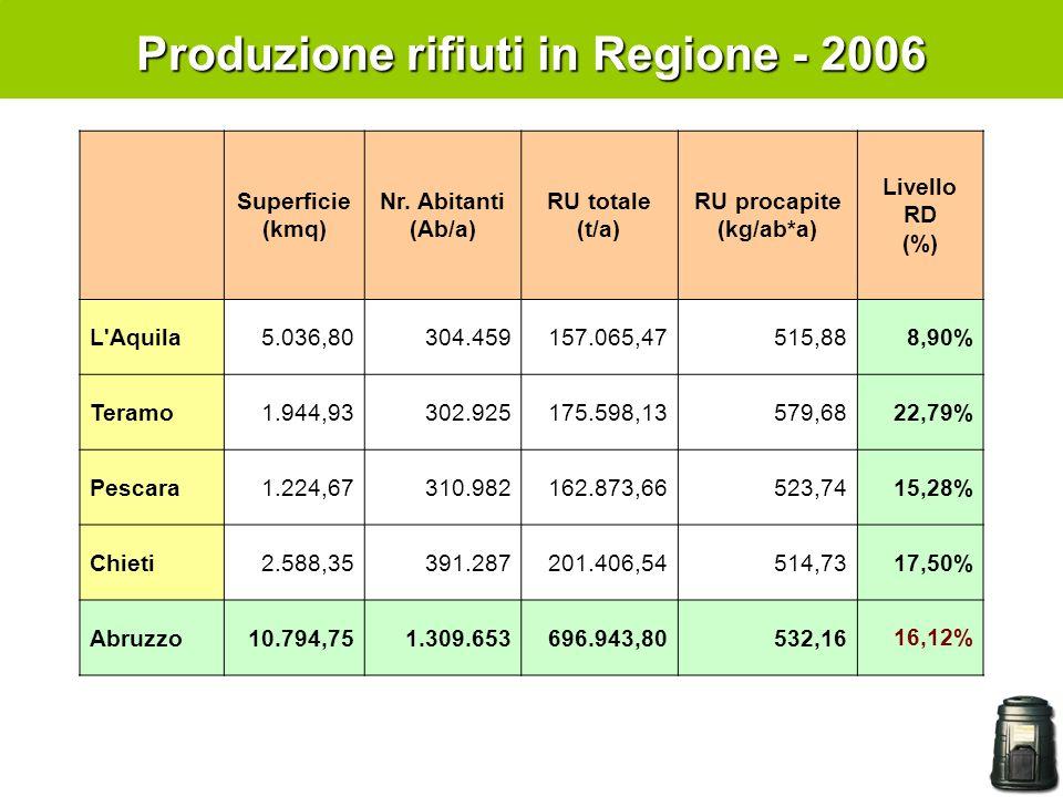 Produzione rifiuti in Regione - 2006 RU procapite (kg/ab*a)