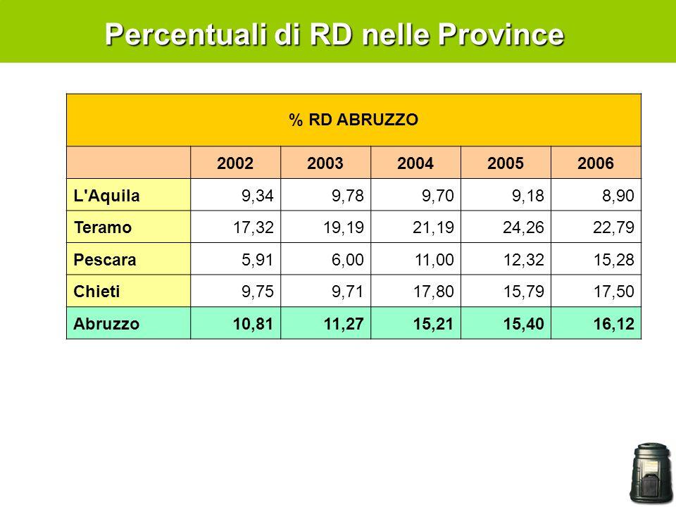 Percentuali di RD nelle Province