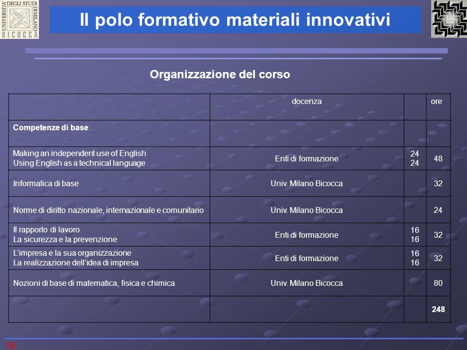 Organizzazione del corso