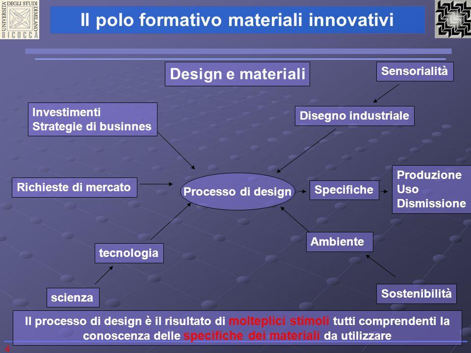 Design e materiali Sensorialità Investimenti Disegno industriale