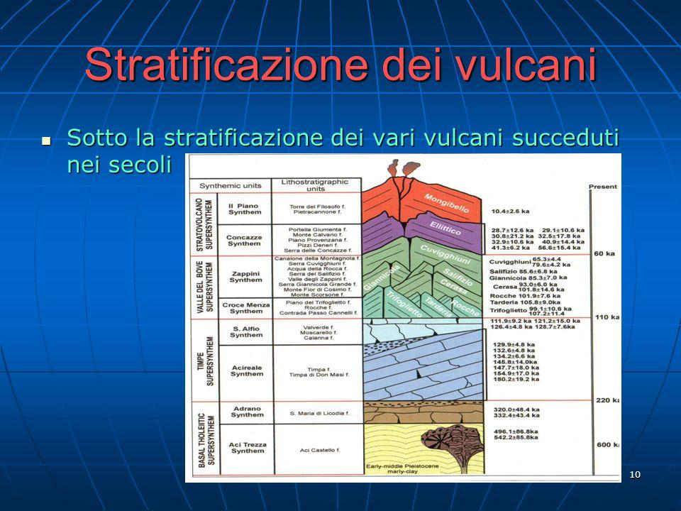 Stratificazione dei vulcani
