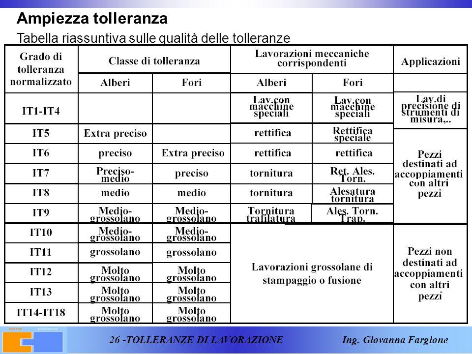 Ampiezza tolleranza Tabella riassuntiva sulle qualità delle tolleranze
