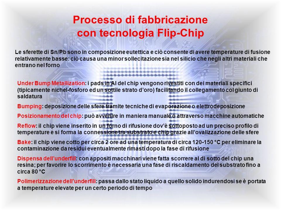 Processo di fabbricazione con tecnologia Flip-Chip