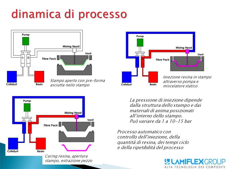 dinamica di processo Iniezione resina in stampo attraverso pompa e miscelatore statico. Stampo aperto con pre-forma asciutta nello stampo.