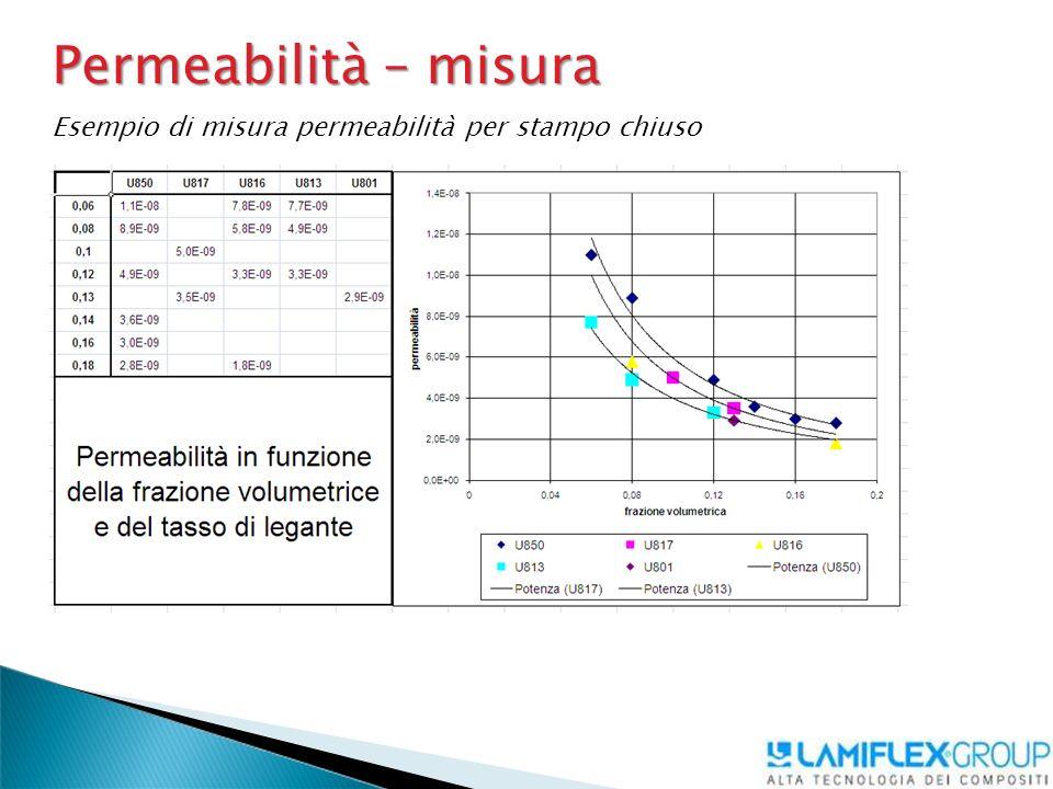 Permeabilità – misura Esempio di misura permeabilità per stampo chiuso