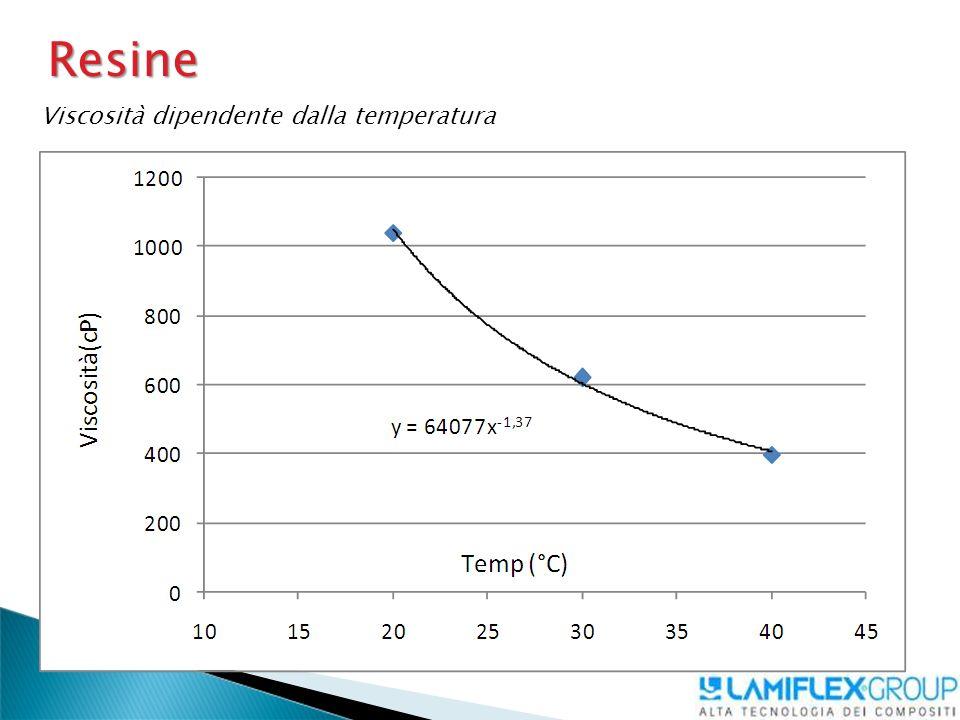 Resine Viscosità dipendente dalla temperatura