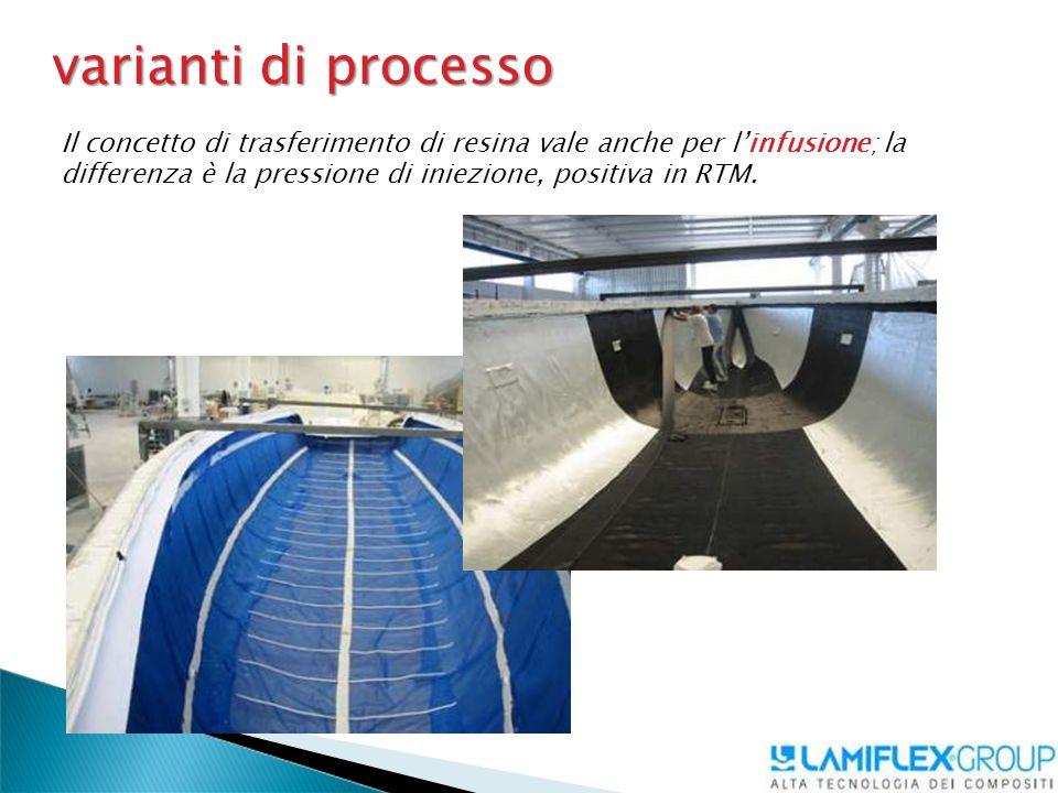 varianti di processo Il concetto di trasferimento di resina vale anche per l'infusione; la differenza è la pressione di iniezione, positiva in RTM.