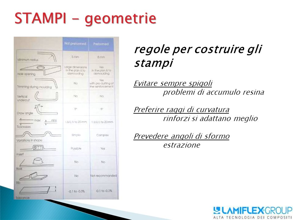 STAMPI - geometrie regole per costruire gli stampi