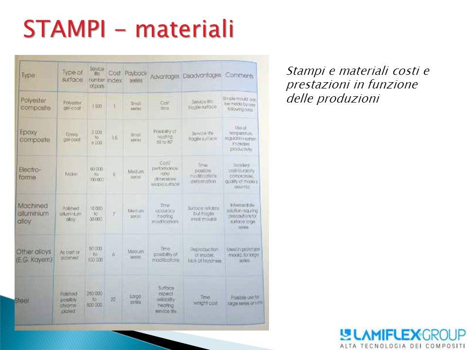 STAMPI - materiali Stampi e materiali costi e prestazioni in funzione delle produzioni