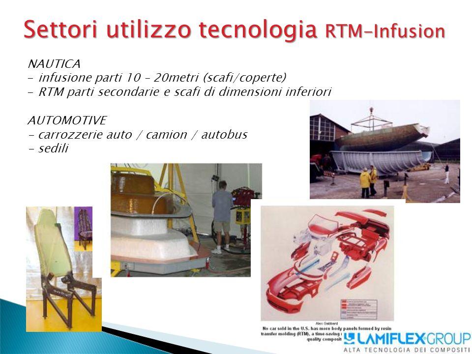 Settori utilizzo tecnologia RTM-Infusion