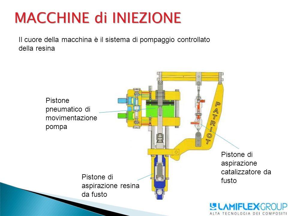 MACCHINE di INIEZIONE Il cuore della macchina è il sistema di pompaggio controllato della resina. Pistone pneumatico di movimentazione pompa.