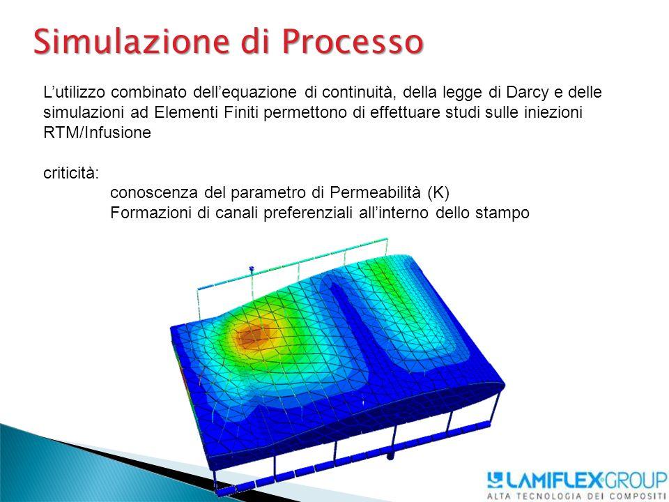 Simulazione di Processo