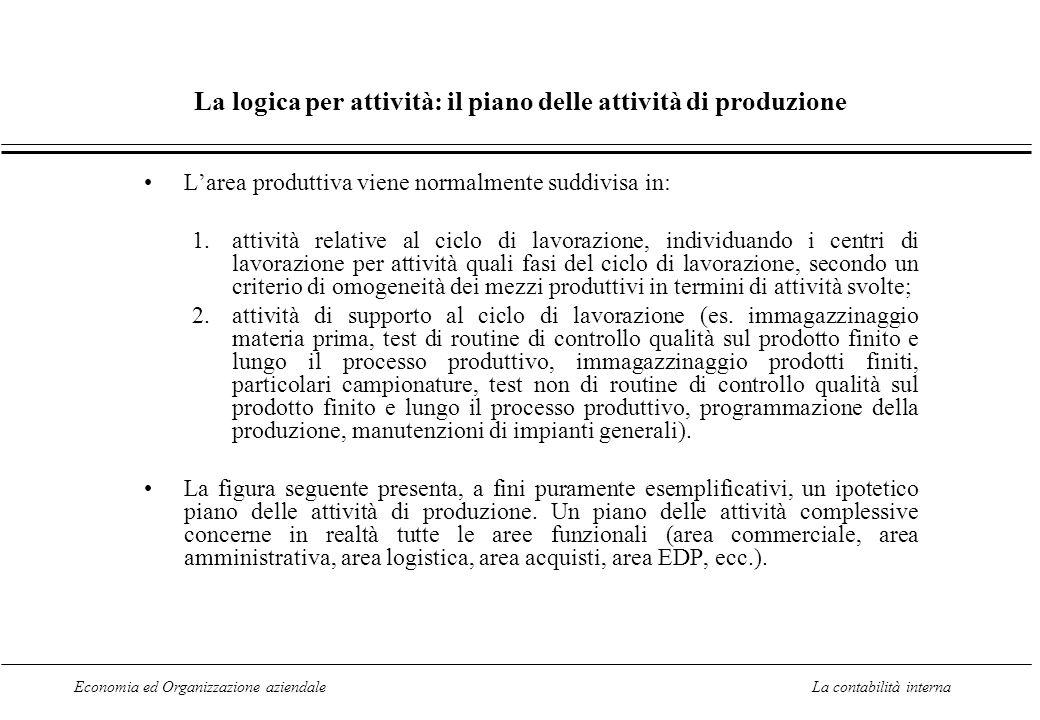 La logica per attività: il piano delle attività di produzione