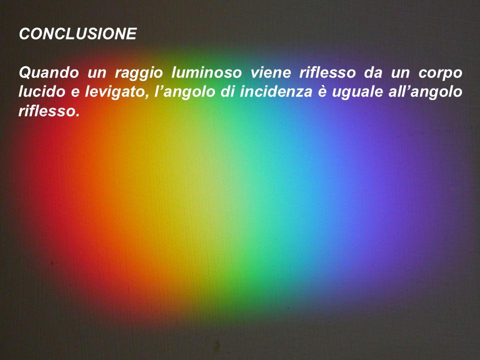 CONCLUSIONE Quando un raggio luminoso viene riflesso da un corpo lucido e levigato, l'angolo di incidenza è uguale all'angolo riflesso.