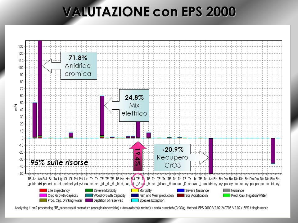 VALUTAZIONE con EPS 2000 95% sulle risorse 71.8% Anidride cromica