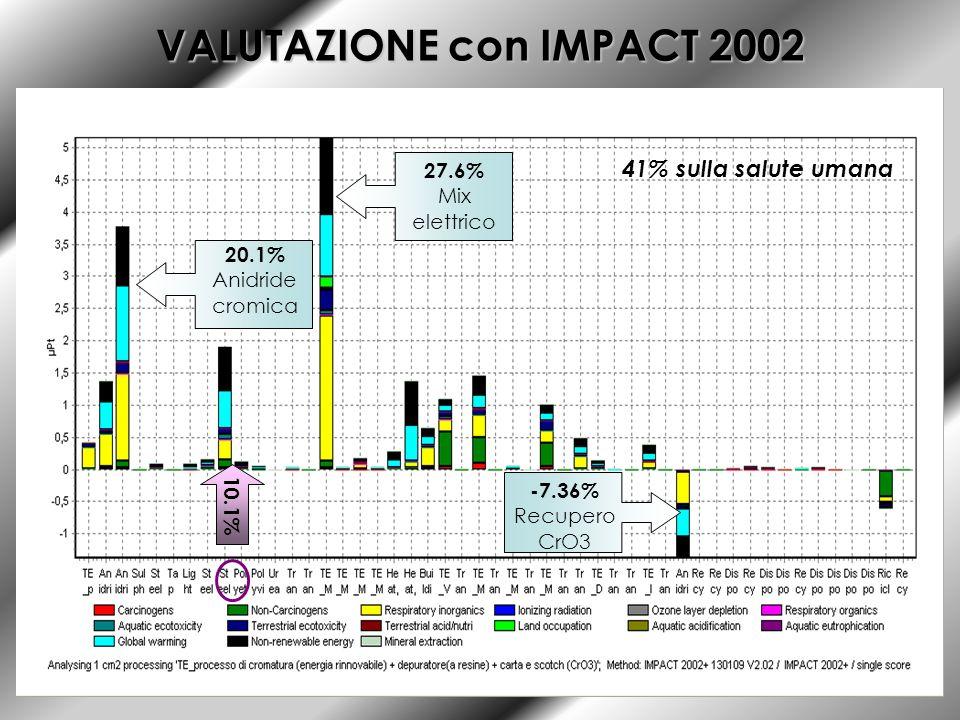 VALUTAZIONE con IMPACT 2002