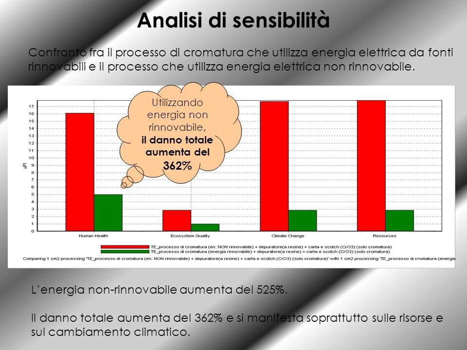 Analisi di sensibilità