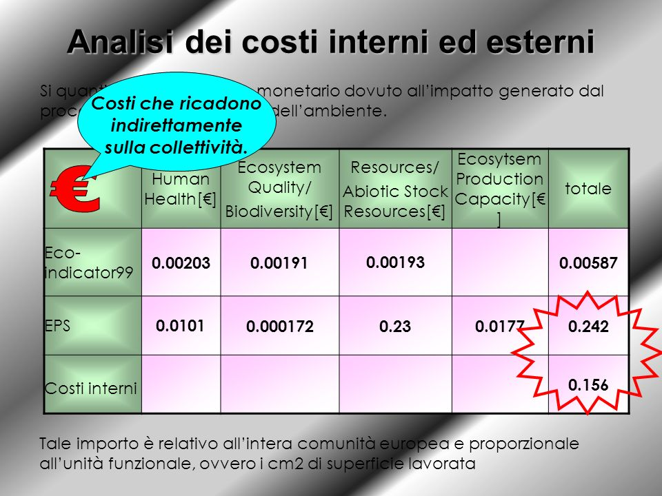 Analisi dei costi interni ed esterni