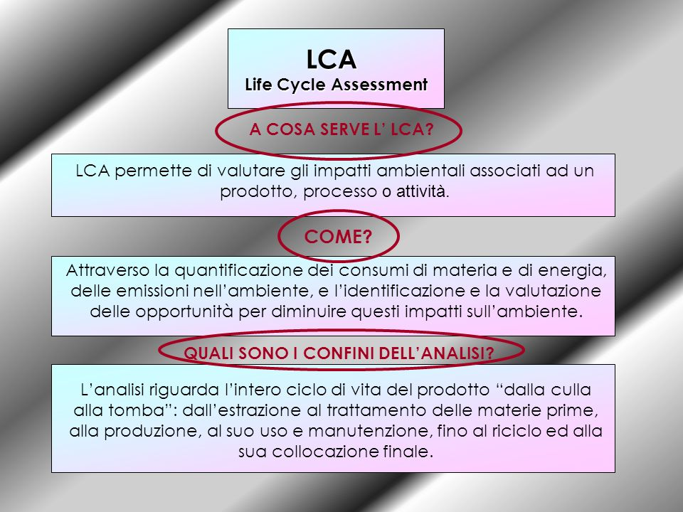 LCA COME Life Cycle Assessment A COSA SERVE L' LCA