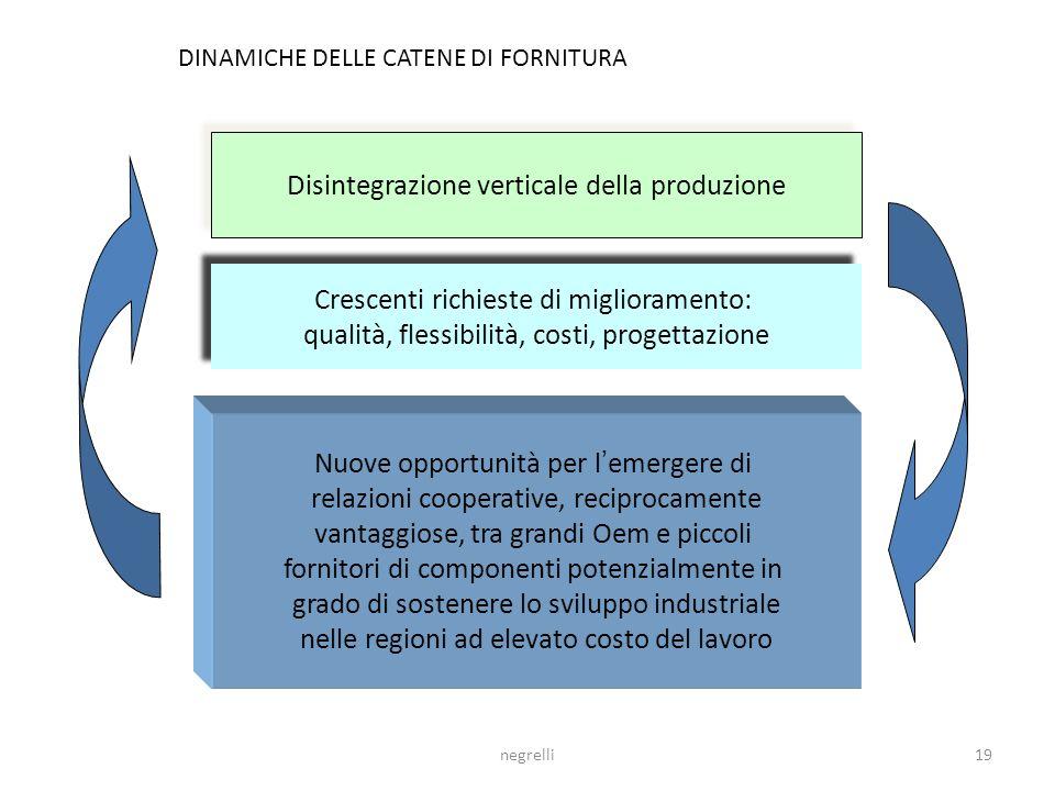 Disintegrazione verticale della produzione