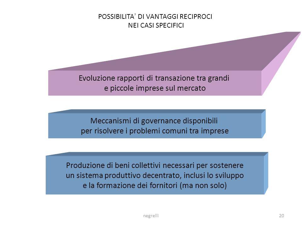 Evoluzione rapporti di transazione tra grandi