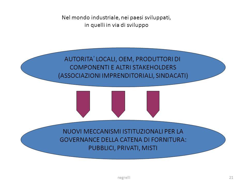 AUTORITA' LOCALI, OEM, PRODUTTORI DI COMPONENTI E ALTRI STAKEHOLDERS