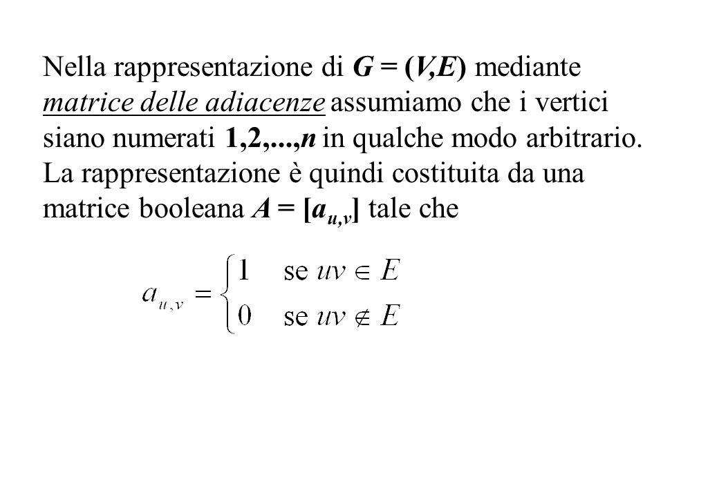 Nella rappresentazione di G = (V,E) mediante matrice delle adiacenze assumiamo che i vertici siano numerati 1,2,...,n in qualche modo arbitrario.