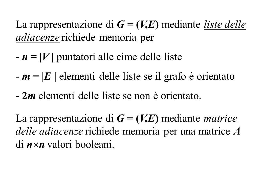 La rappresentazione di G = (V,E) mediante liste delle adiacenze richiede memoria per