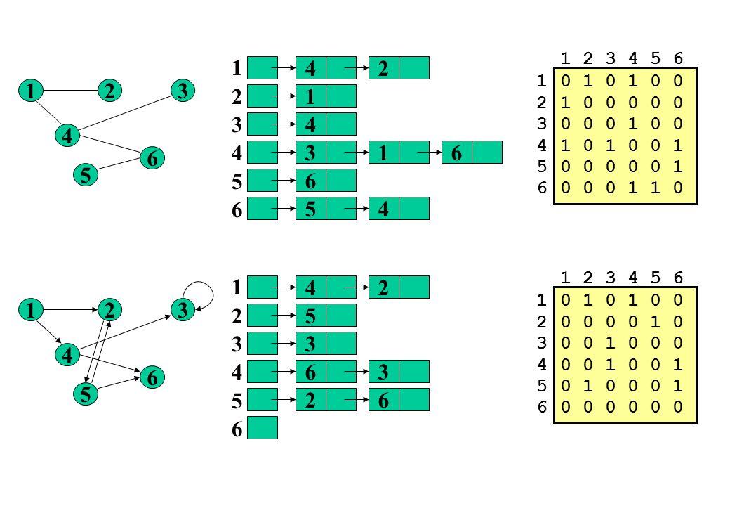 1 2 3 4 5 6 1. 2. 3. 4. 5. 6. 4. 2. 1. 2. 3. 4. 5. 6. 0 1 0 1 0 0. 1 0 0 0 0 0. 0 0 0 1 0 0.