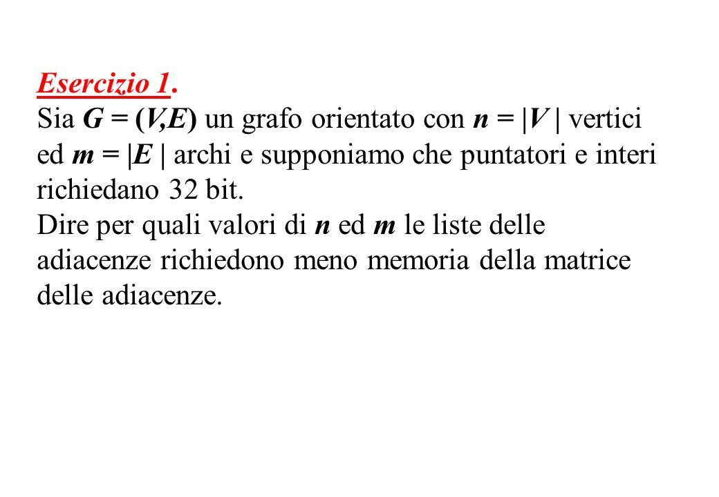 Esercizio 1. Sia G = (V,E) un grafo orientato con n = |V | vertici ed m = |E | archi e supponiamo che puntatori e interi richiedano 32 bit.