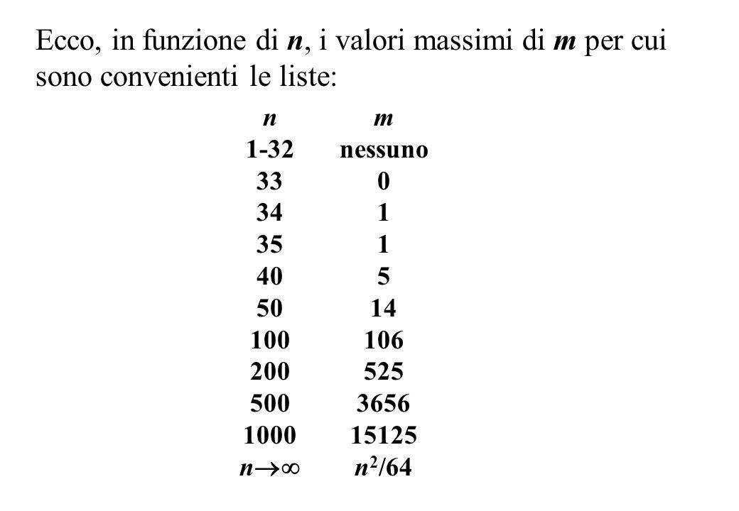 Ecco, in funzione di n, i valori massimi di m per cui sono convenienti le liste: