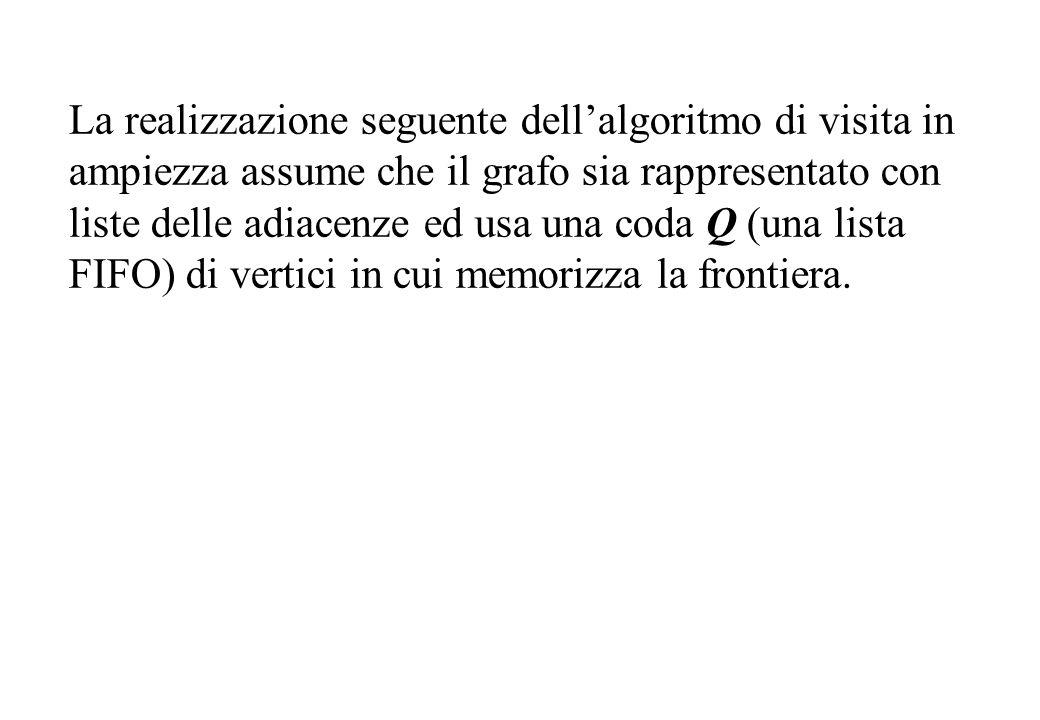 La realizzazione seguente dell'algoritmo di visita in ampiezza assume che il grafo sia rappresentato con liste delle adiacenze ed usa una coda Q (una lista FIFO) di vertici in cui memorizza la frontiera.