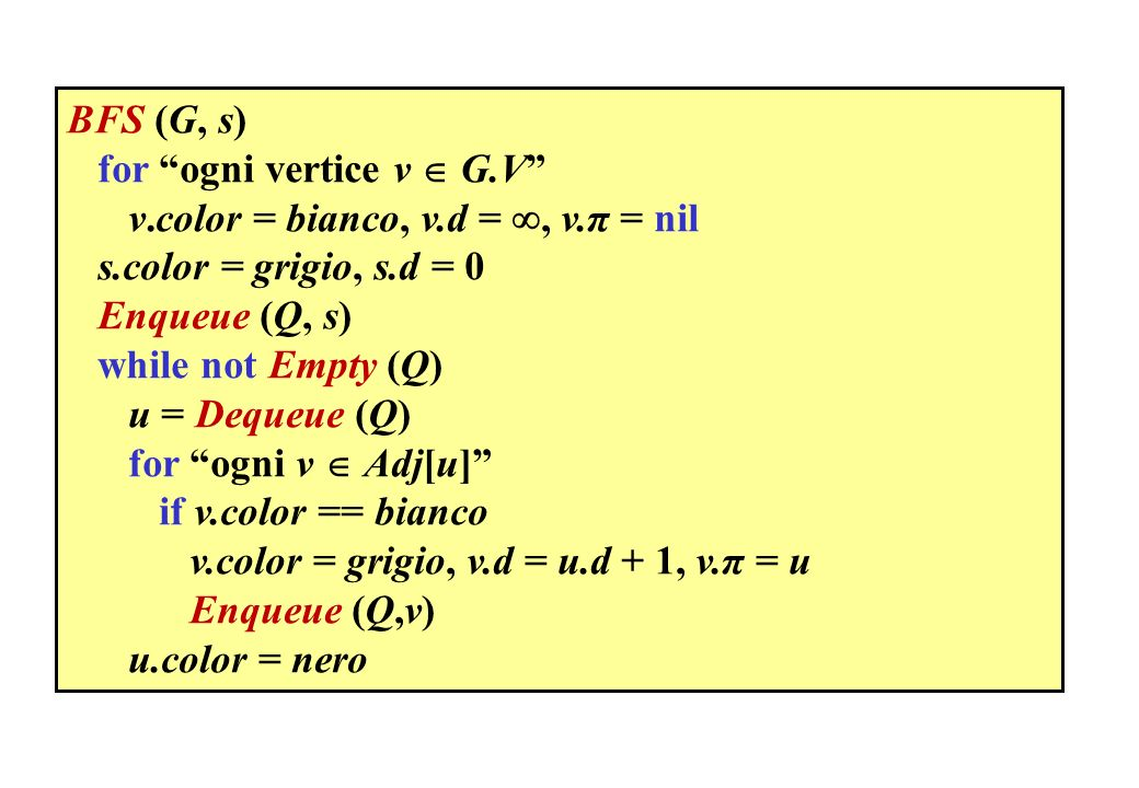 BFS (G, s) for ogni vertice v  G.V v.color = bianco, v.d = , v.π = nil. s.color = grigio, s.d = 0.