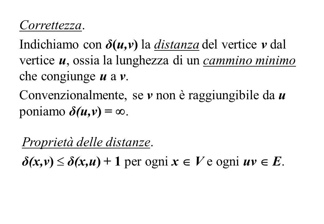 Correttezza. Indichiamo con δ(u,v) la distanza del vertice v dal vertice u, ossia la lunghezza di un cammino minimo che congiunge u a v.