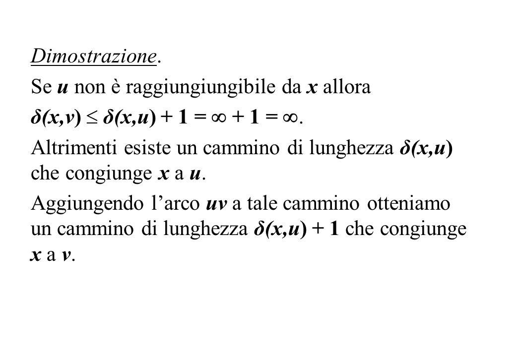 Dimostrazione. Se u non è raggiungiungibile da x allora. δ(x,v)  δ(x,u) + 1 =  + 1 = .