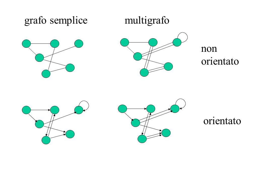 grafo semplice multigrafo non orientato orientato