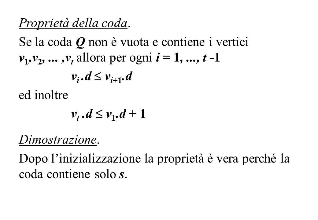 Proprietà della coda. Se la coda Q non è vuota e contiene i vertici v1,v2, ... ,vt allora per ogni i = 1, ..., t -1.