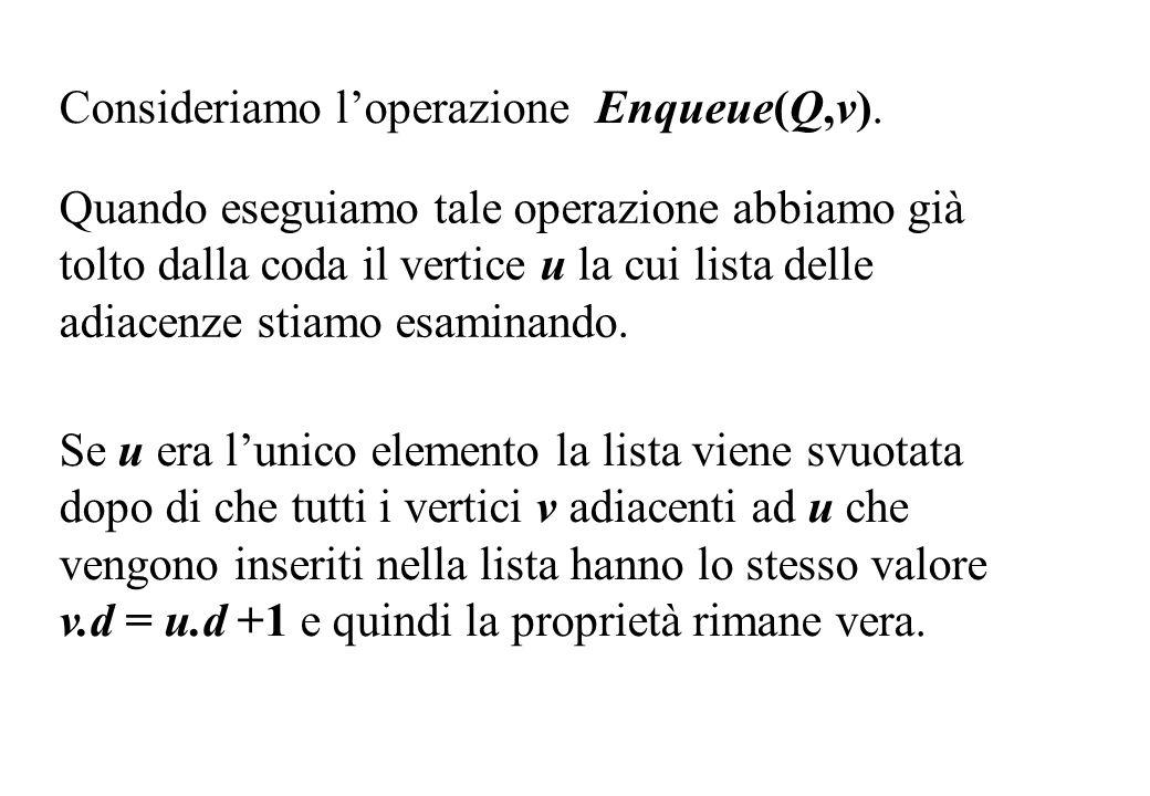 Consideriamo l'operazione Enqueue(Q,v).
