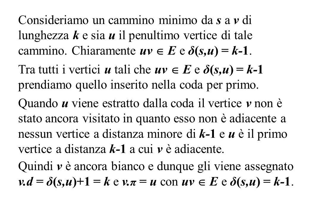 Consideriamo un cammino minimo da s a v di lunghezza k e sia u il penultimo vertice di tale cammino. Chiaramente uv  E e δ(s,u) = k-1.