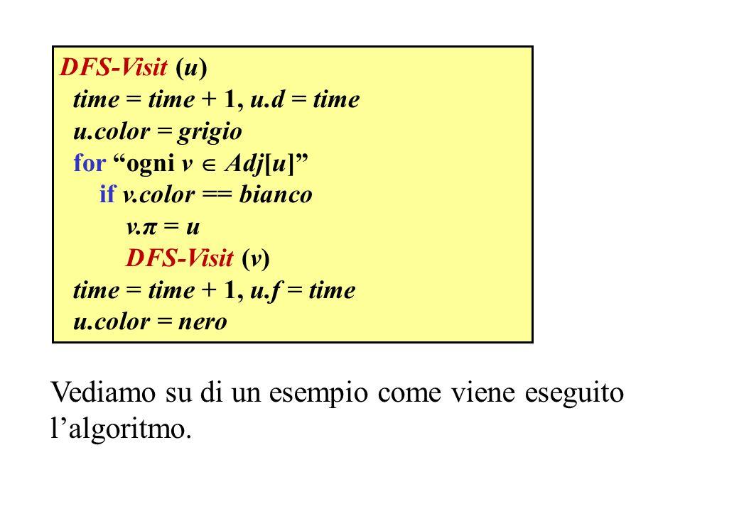 Vediamo su di un esempio come viene eseguito l'algoritmo.